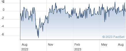 HEND.HIGH INC performance chart