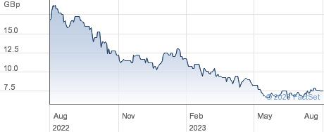 SYMPHONY ENV. performance chart