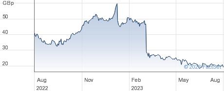 IQE performance chart
