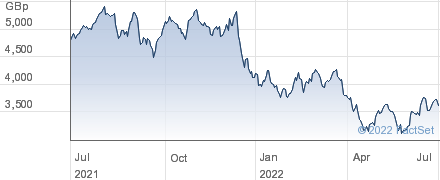 DECHRA PHARM performance chart