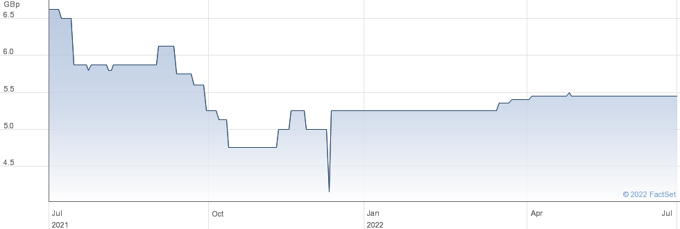 GRAFENIA performance chart