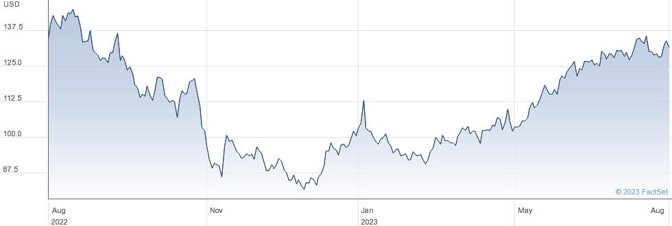 Amazon.com Inc performance chart