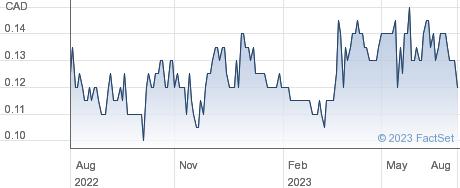 Panoro Minerals Ltd performance chart