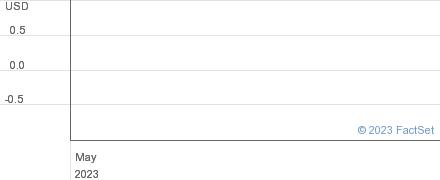 Bergamo Acquisition Corp performance chart
