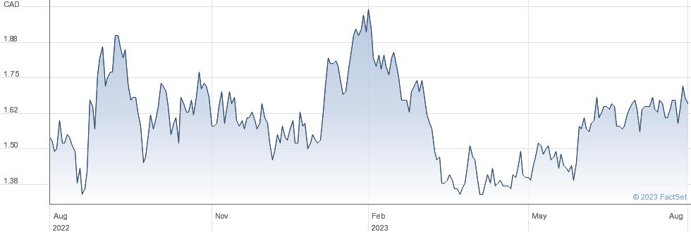 Denison Mines Corp performance chart