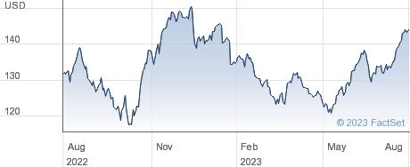 International Business Machines Corp performance chart