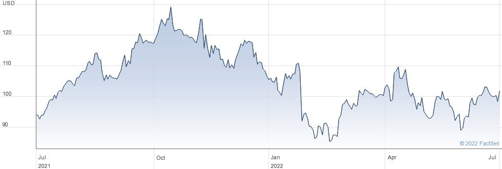 Insperity Inc performance chart
