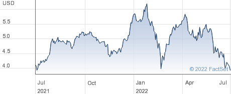 Aegon NV performance chart