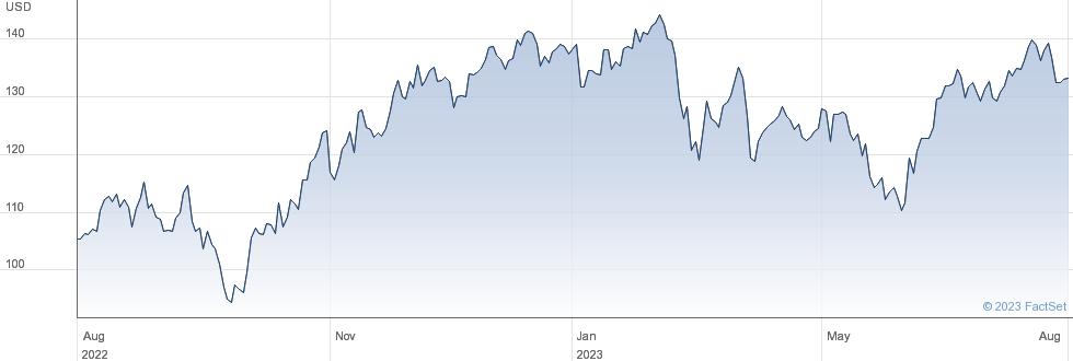 AGCO Corp performance chart