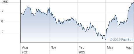 CECO Environmental Corp performance chart