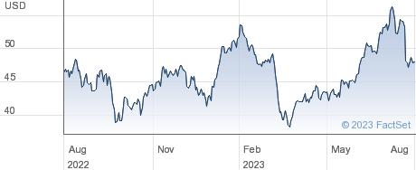 Alaska Air Group Inc performance chart