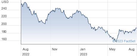 Alexander's Inc performance chart