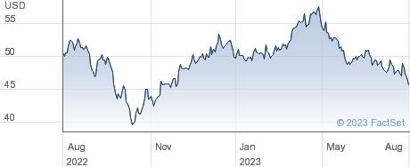 EDP Energias de Portugal SA performance chart