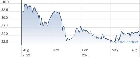 Alico Inc performance chart
