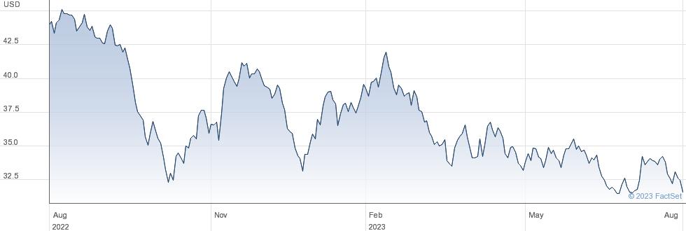 AllianceBernstein Holding LP performance chart