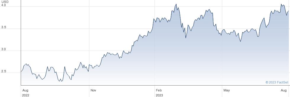 Banco Santander SA performance chart