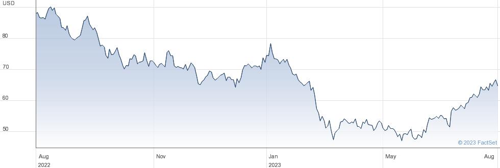 Boston Properties Inc performance chart