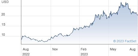 inTest Corp performance chart
