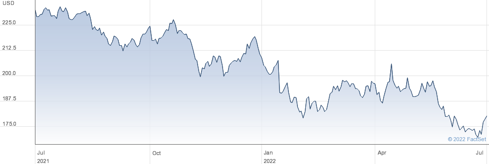 Honeywell International Inc performance chart