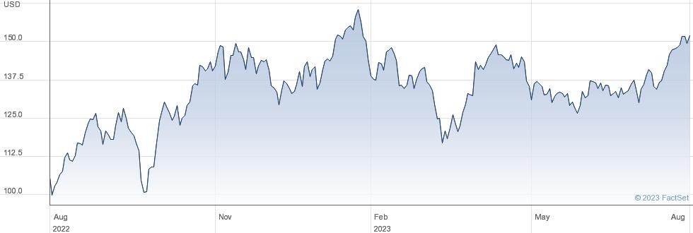 Hess Corp performance chart