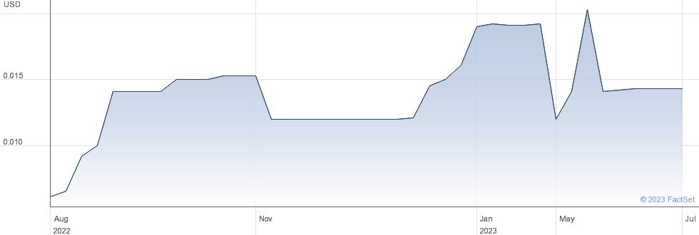 Omagine Inc performance chart