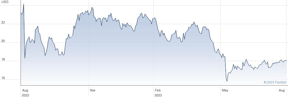 American Vanguard Corp performance chart