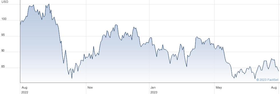 American Electric Power Company Inc performance chart