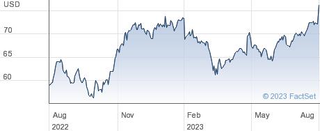 Aflac Inc performance chart