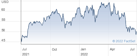 American International Group Inc performance chart