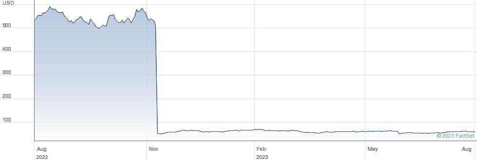 Amerco performance chart