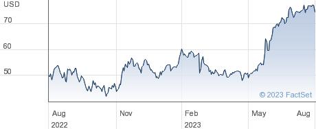 American Woodmark Corp performance chart
