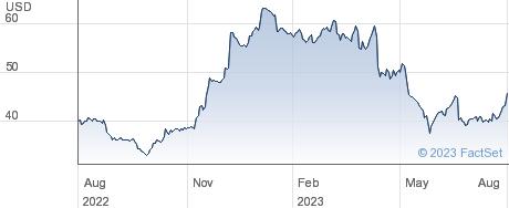 Willis Lease Finance Corp performance chart
