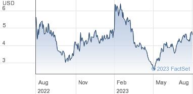 8x8 Inc Share Price Comm Stock Us 0 001