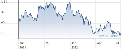 Ameris Bancorp performance chart