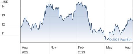 F.N.B. Corp performance chart