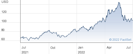 Valero Energy Corp performance chart