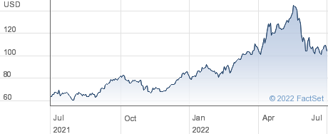 Valero Energy Corp performance chart