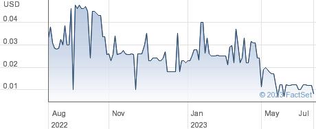 RINO International Corp performance chart