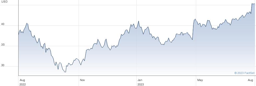 Comcast Corp performance chart