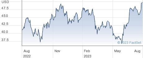 Apogee Enterprises Inc performance chart