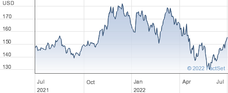 Apple Inc performance chart