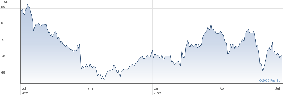 Pinnacle West Capital Corp performance chart