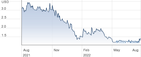 Asia Pacific Wire & Cable Corporation Ltd performance chart