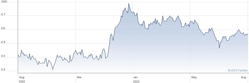 Ascot Resources Ltd performance chart