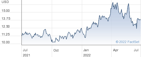 Mercer International Inc performance chart