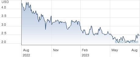 Martin Midstream Partners LP performance chart