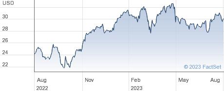 AXA SA performance chart