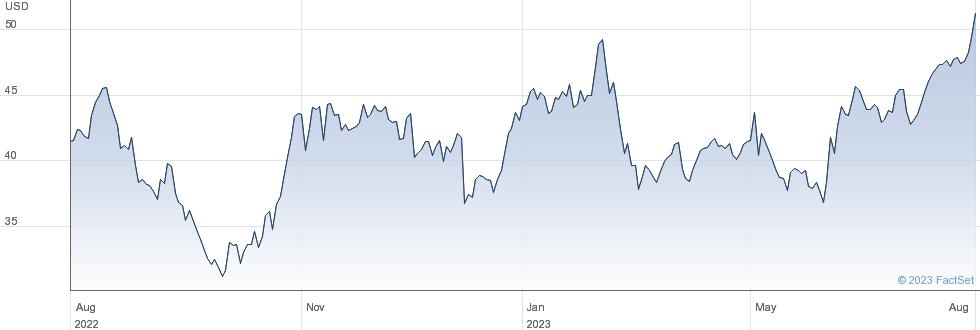 Astec Industries Inc performance chart