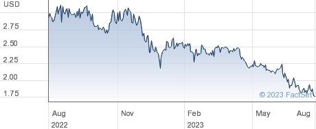 Atlantic American Corp performance chart