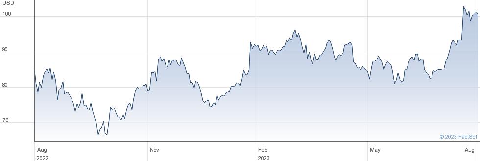 Autoliv Inc performance chart